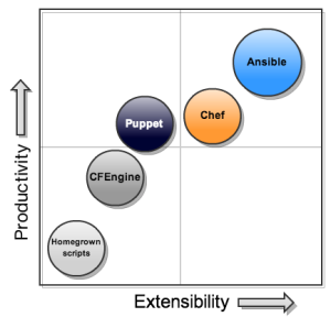 Ansible Efficiency Matrix (Image copyright: Ansible Works Inc.)